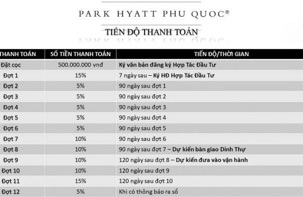Tiến độ thanh toán của dự án Hyatt Phú Quốc